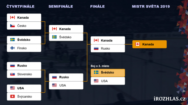 58b5169c04c4a Tipovačka výsledků nadcházejícího hokejového světového šampionátu v podobě,  v jaké ji čtenáři serveru iROZHLAS.cz prozatím nejčastěji vyplnili | Zdroj:  ...